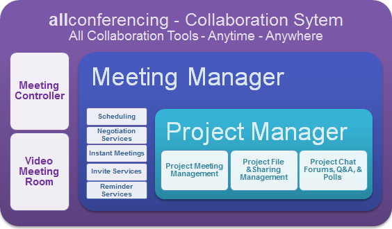 Allconferencing - Collaboration System