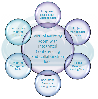 Allconferencing Collaboration Tools Diagram
